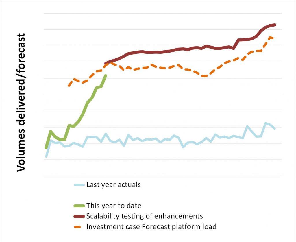 bus volumes chart